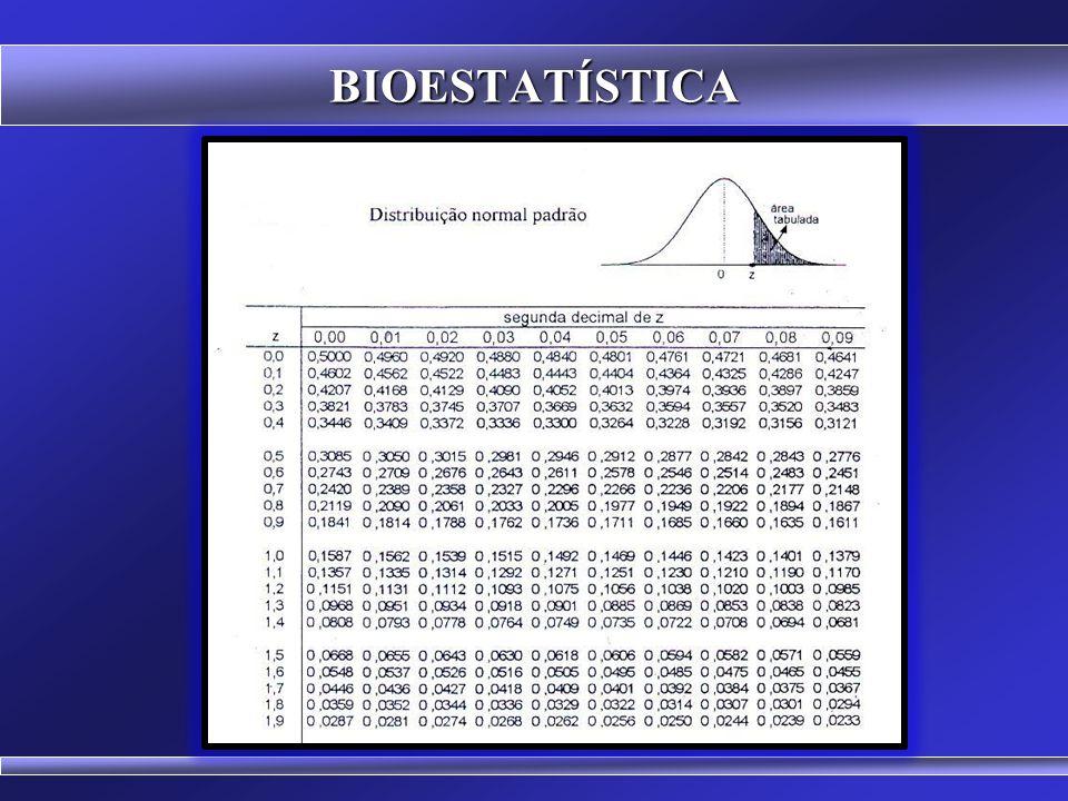 BIOESTATÍSTICA 0 x y+1-2+2+3-3 z 68,27% 95,45% 99,73%