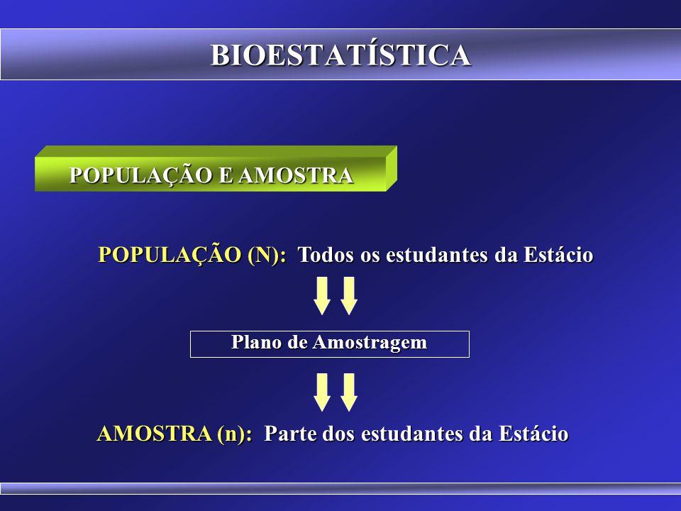 BIOESTATÍSTICA POPULAÇÃO: Também chamada de Universo AMOSTRA: Parte da população AMOSTRA: Parte da população População Amostra
