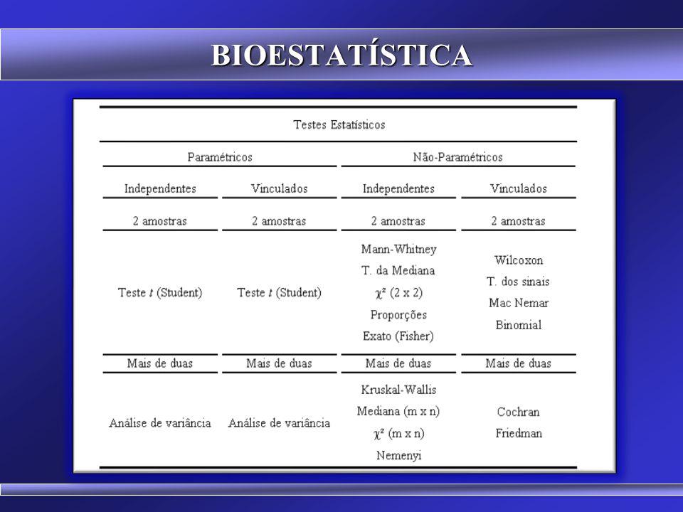 BIOESTATÍSTICA Estatística Inferencial, Indutiva ou Analítica (testes de hipóteses, estimativas) - Auxilia o processo de tomada de decisões - Responde