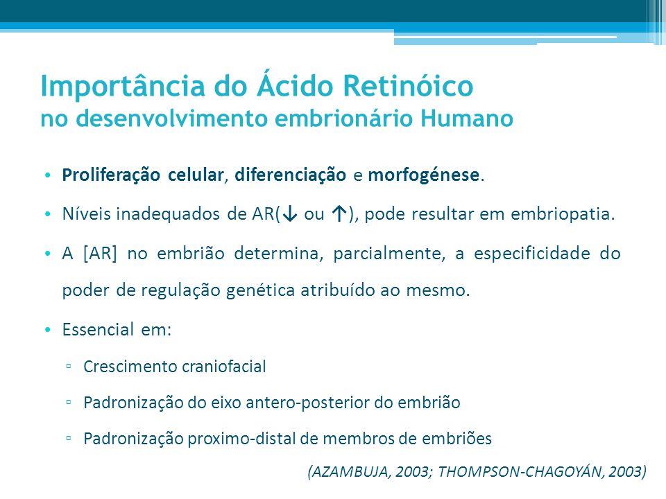 Importância do Ácido Retinóico no desenvolvimento embrionário Humano Comparação de estádios embrionários por Carnegie (1979) Importância de modelos animais, subjacente às restrições éticas de estudos experimentais em humanos.