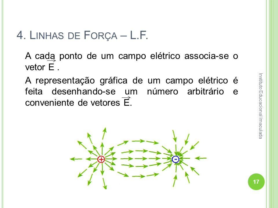4. L INHAS DE F ORÇA – L.F. A cada ponto de um campo elétrico associa-se o vetor E. A representação gráfica de um campo elétrico é feita desenhando-se