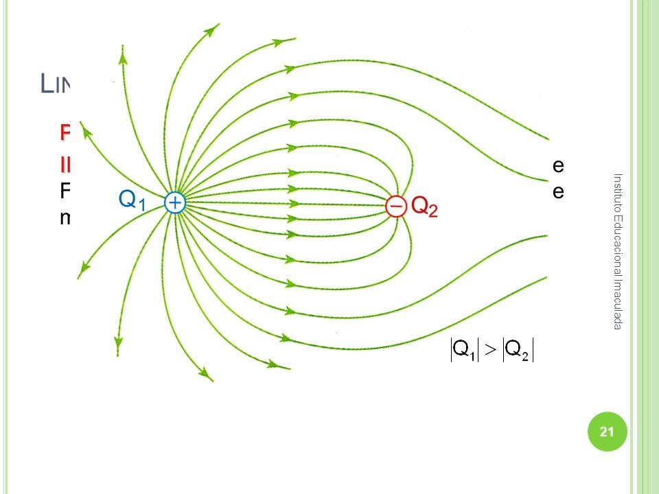 L INHAS DE F ORÇA – L.F. Propriedades das Linhas de Força: III – III – Representa-se um maior número de Linhas de Força partindo/chegando nas cargas e