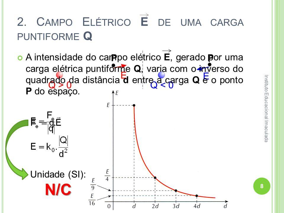 2. C AMPO E LÉTRICO E DE UMA CARGA PUNTIFORME Q A intensidade do campo elétrico E, gerado por uma carga elétrica puntiforme Q, varia com o inverso do