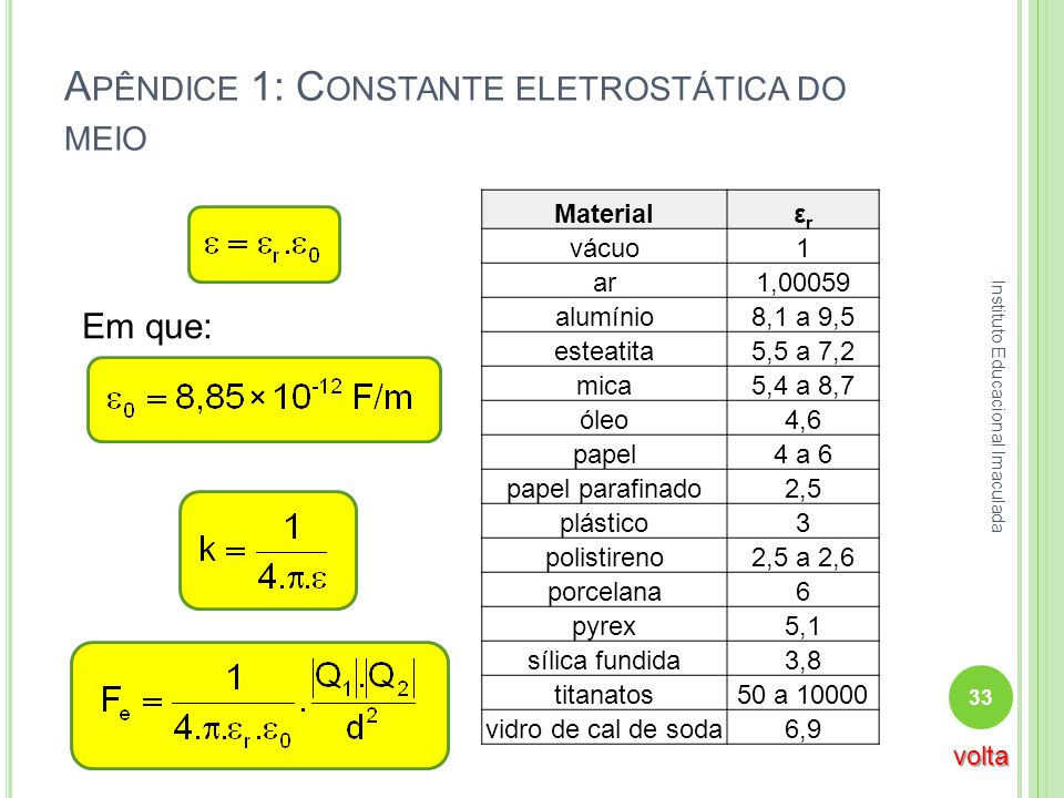 A PÊNDICE 1: C ONSTANTE ELETROSTÁTICA DO MEIO Materialεrεr vácuo1 ar1,00059 alumínio8,1 a 9,5 esteatita5,5 a 7,2 mica5,4 a 8,7 óleo4,6 papel4 a 6 pape