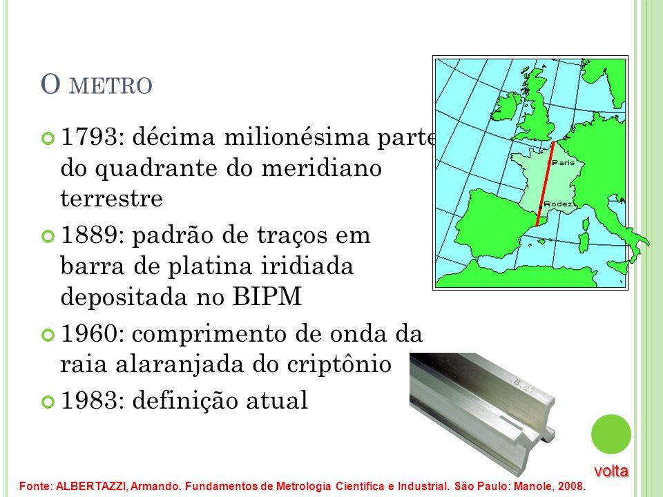 O METRO 1793: décima milionésima parte do quadrante do meridiano terrestre 1889: padrão de traços em barra de platina iridiada depositada no BIPM 1960