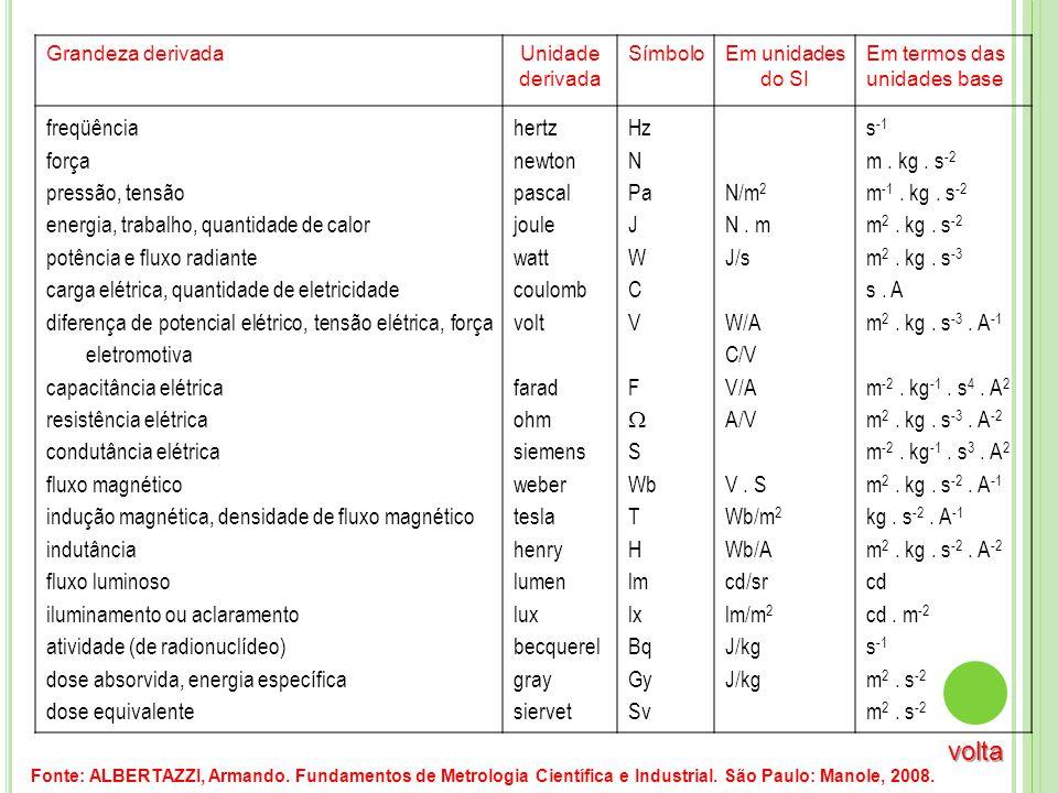 Grandeza derivadaUnidade derivada SímboloEm unidades do SI Em termos das unidades base freqüência força pressão, tensão energia, trabalho, quantidade