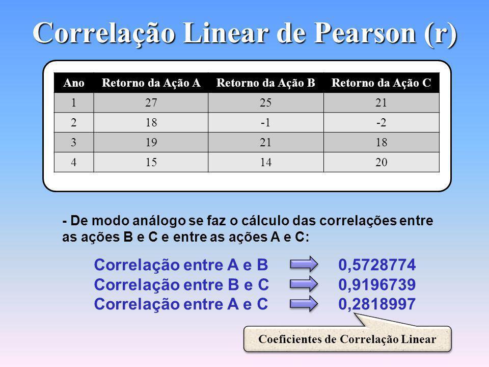 Correlação Linear de Pearson (r) Coeficiente de Correlação Linear na Calculadora HP-12c Coeficiente de Correlação Linear na Calculadora HP-12c O Valor de r varia de -1 a +1 Valores Positivos: Diretamente Proporcionais Valores Negativos: Inversamente Proporcionais Correlação Linear Positiva Forte: 0,7 a 1 Correlação Linear Negativa Forte: -0,7 a -1 O Valor de r varia de -1 a +1 Valores Positivos: Diretamente Proporcionais Valores Negativos: Inversamente Proporcionais Correlação Linear Positiva Forte: 0,7 a 1 Correlação Linear Negativa Forte: -0,7 a -1