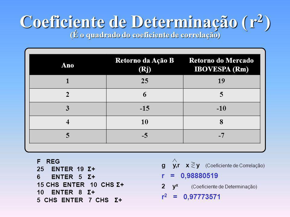 Equação de Regressão É útil para fazer previsões Exemplo: Se no próximo ano o retorno do IBOVESPA for de 19% (R m ) o retorno esperado da ação será de 24,61877209% (0,37148015 + 1,27617329 x 19)