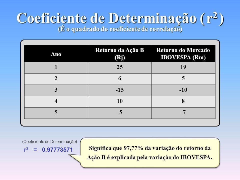 Coeficiente de Determinação ( r 2 ) (É o quadrado do coeficiente de correlação) Ano Retorno da Ação B (Rj) Retorno do Mercado IBOVESPA (Rm) 12519 265 3-15-10 4108 5-5-7 F REG 25ENTER 19 Σ+ 6ENTER 5 Σ+ 15 CHS ENTER 10 CHS Σ+ 10 ENTER 8 Σ+ 5 CHS ENTER 7 CHS Σ+ g y,r x y (Coeficiente de Correlação) r = 0,98880519 2y x (Coeficiente de Determinação) r 2 = 0,97773571