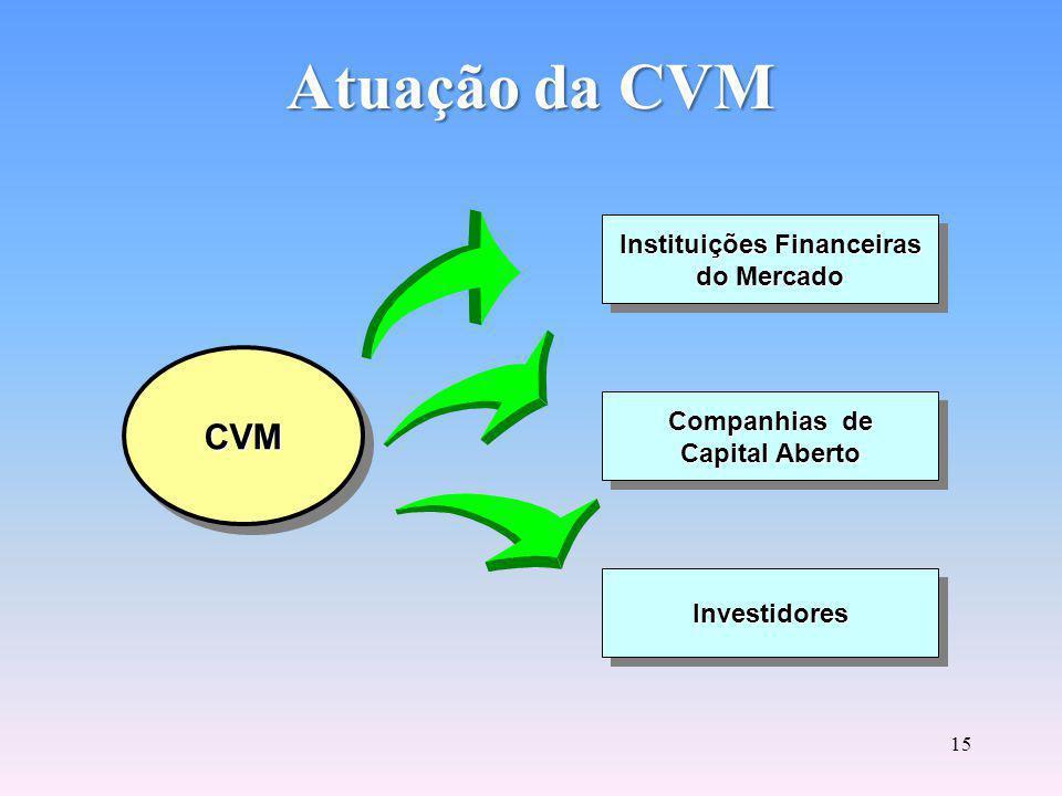 14 CVM Comissão de Valores Mobiliários Rua Sete de Setembro, 111 2°, 3°, 5°, 6° (parte), 23°, 26° ao 34° Andares - Centro CEP - 20050-901 Rio de Janeiro - RJ - Brasil