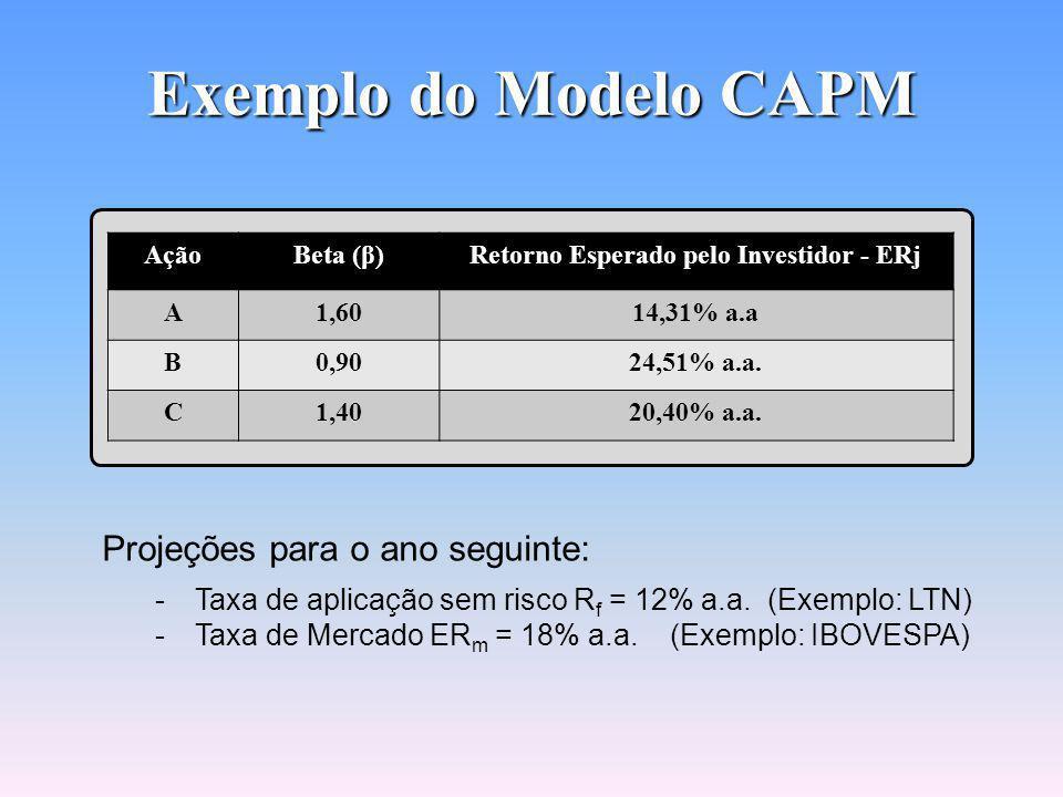 Aplicação do Modelo CAPM Modelo CAPM Conhecendo-se o Beta (β) de uma ação é possível estimar o seu retorno.