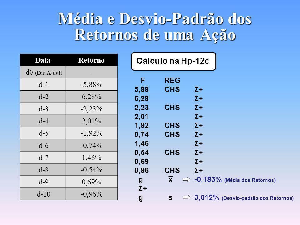 Cálculo do Retorno de uma Ação Retorno de uma Ação DataCotação da AçãoRetorno d0 (Dia Atual) 33,00- d-135,00-5,88% d-232,876,28% d-333,61-2,23% d-432,942,01% d-533,58-1,92% d-633,83-0,74% d-733,341,46% d-833,52-0,54% d-933,290,69% d-1033,51-0,96% Exemplo: