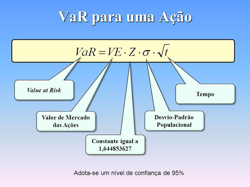 Média e Desvio-Padrão dos Retornos de uma Ação Cálculo na Hp-12c F REG 5,88CHSΣ+ 6,28 Σ+ 2,23CHSΣ+ 2,01 Σ+ 1,92CHSΣ+ 0,74CHSΣ+ 1,46 Σ+ 0,54CHSΣ+ 0,69 Σ+ 0,96CHSΣ+ g x-0,183% (Média dos Retornos) Σ+ g s3,012% (Desvio-padrão dos Retornos) DataRetorno d0 (Dia Atual) - d-1-5,88% d-26,28% d-3-2,23% d-42,01% d-5-1,92% d-6-0,74% d-71,46% d-8-0,54% d-90,69% d-10-0,96%