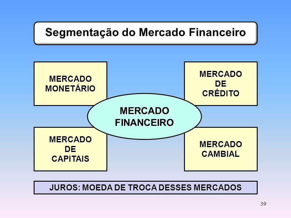 Prof. Hubert Chamone Gesser, Dr. Retornar Mercado Monetário e de Crédito