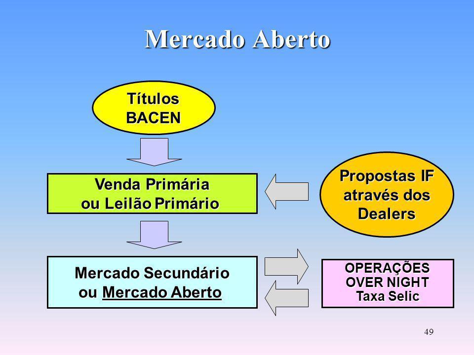 48 Títulos Públicos LTN - Letras do Tesouro Nacional: emitidas por prazos de 28 dias e negociadas com deságio.