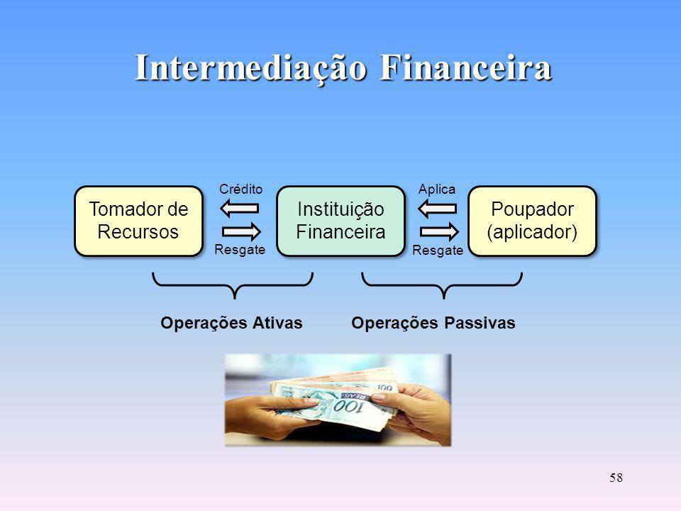 57 Mercado de Crédito Visa suprir as necessidades de caixa de curto e médio prazo dos vários agentes econômicos, por meio de créditos a pessoas físicas ou empréstimos e financiamento às empresas.