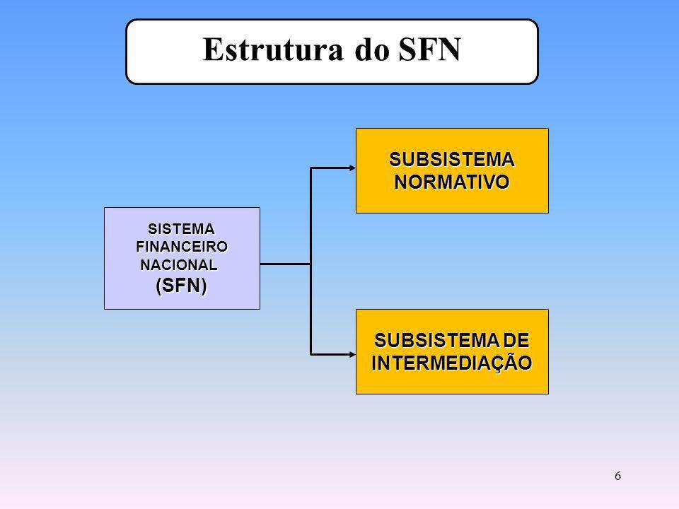 6 Estrutura do SFN SISTEMAFINANCEIRONACIONAL(SFN) SUBSISTEMANORMATIVO SUBSISTEMA DE INTERMEDIAÇÃO