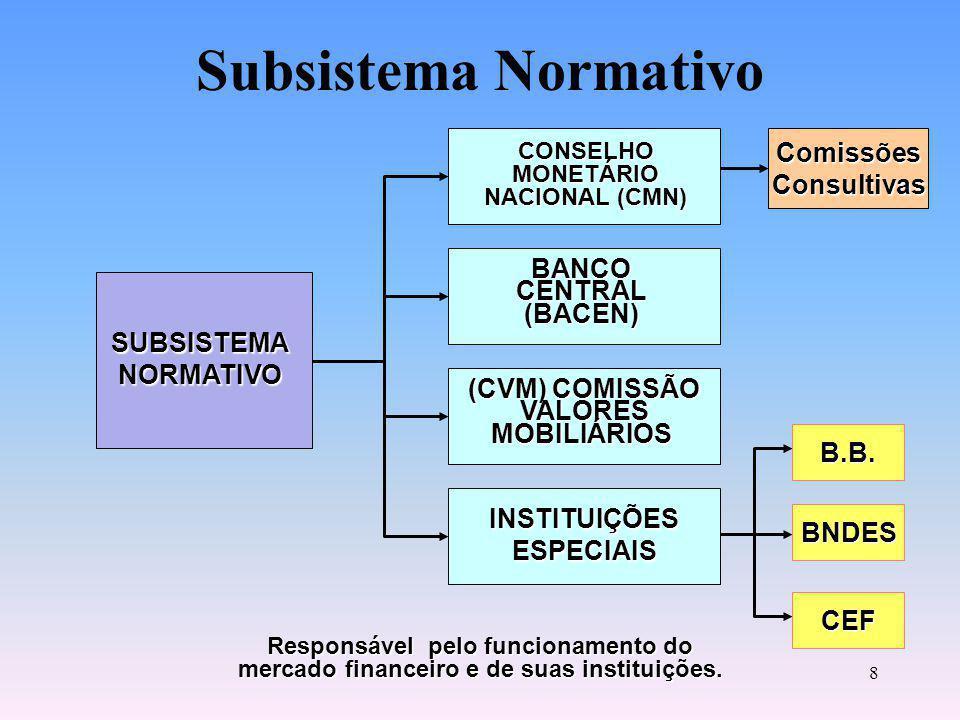 18 BNDES Banco Nacional de Desenvolvimento Econômico e Social Principal instrumento de médio e longo prazo de execução da política de financiamento do Governo Federal.