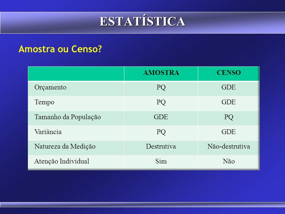 108 AMOSTRAGEM Por que usar Amostras? - Economia (É mais barato levantar dados de uma parcela da população) - Tempo (É mais rápido) ESTATÍSTICA