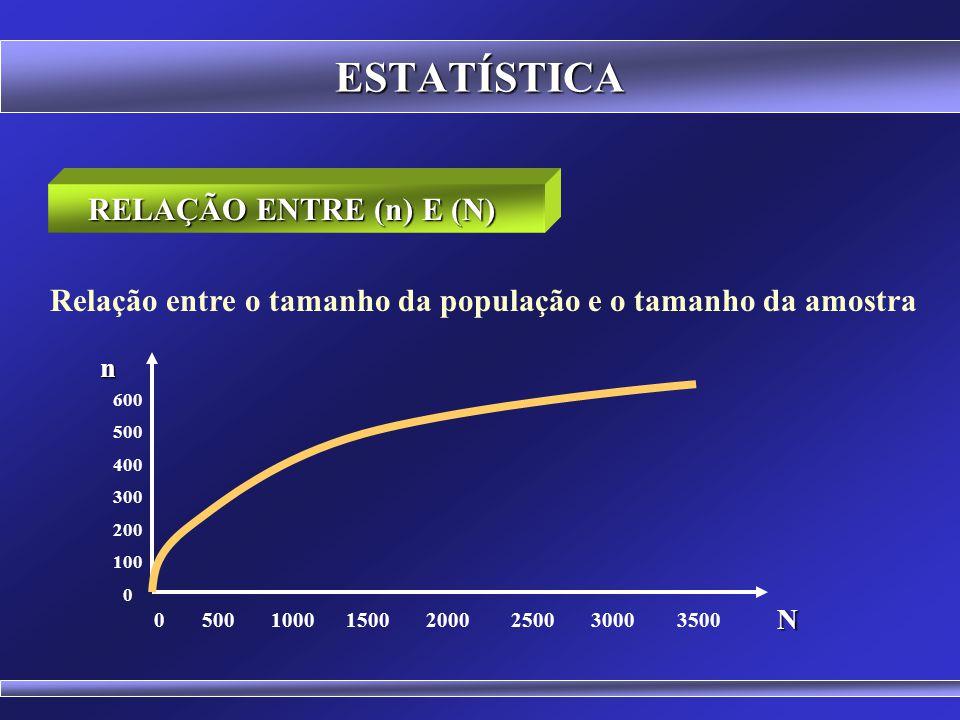 ESTATÍSTICA Populações finitas com proporção conhecida DETERMINAÇÃO DO TAMANHO DA AMOSTRA (n) (N. z 2. p. (1-p)) (e 2. (N-1) + z 2. p. (1-p)) Onde: n