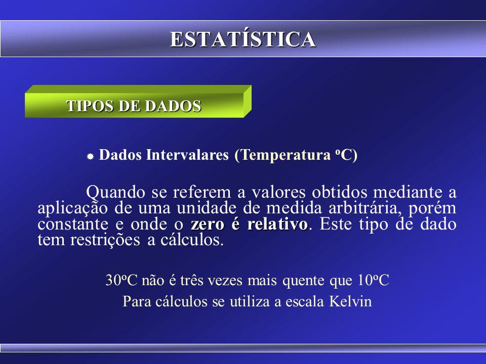 ESTATÍSTICA Dados Nominais (Sexo, Raça, Cor dos Olhos) Dados Ordinais (Grau de Satisfação) Dados Numéricos Contínuos (Altura, Peso) Dados Numéricos Di