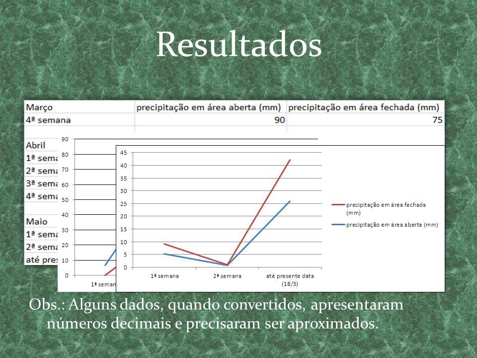 Resultados Obs.: Alguns dados, quando convertidos, apresentaram números decimais e precisaram ser aproximados.