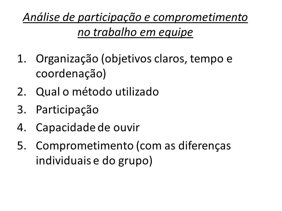Análise de participação e comprometimento no trabalho em equipe 1.Organização (objetivos claros, tempo e coordenação) 2.Qual o método utilizado 3.Participação 4.Capacidade de ouvir 5.Comprometimento (com as diferenças individuais e do grupo)