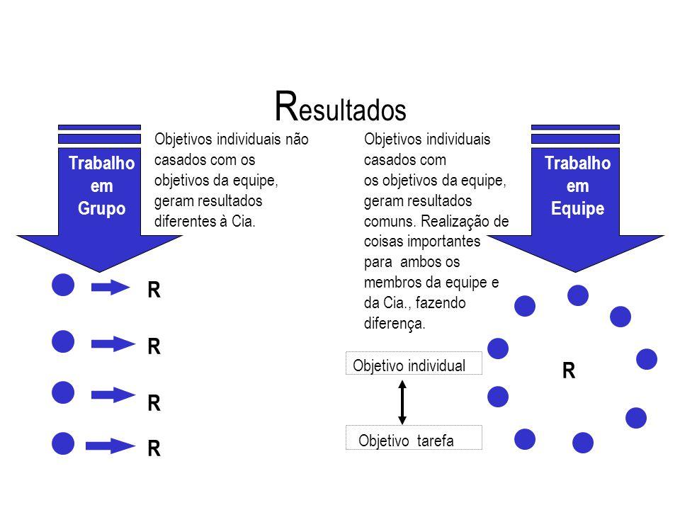 R R R R R Objetivos individuais não casados com os objetivos da equipe, geram resultados diferentes à Cia. Objetivos individuais casados com os objeti