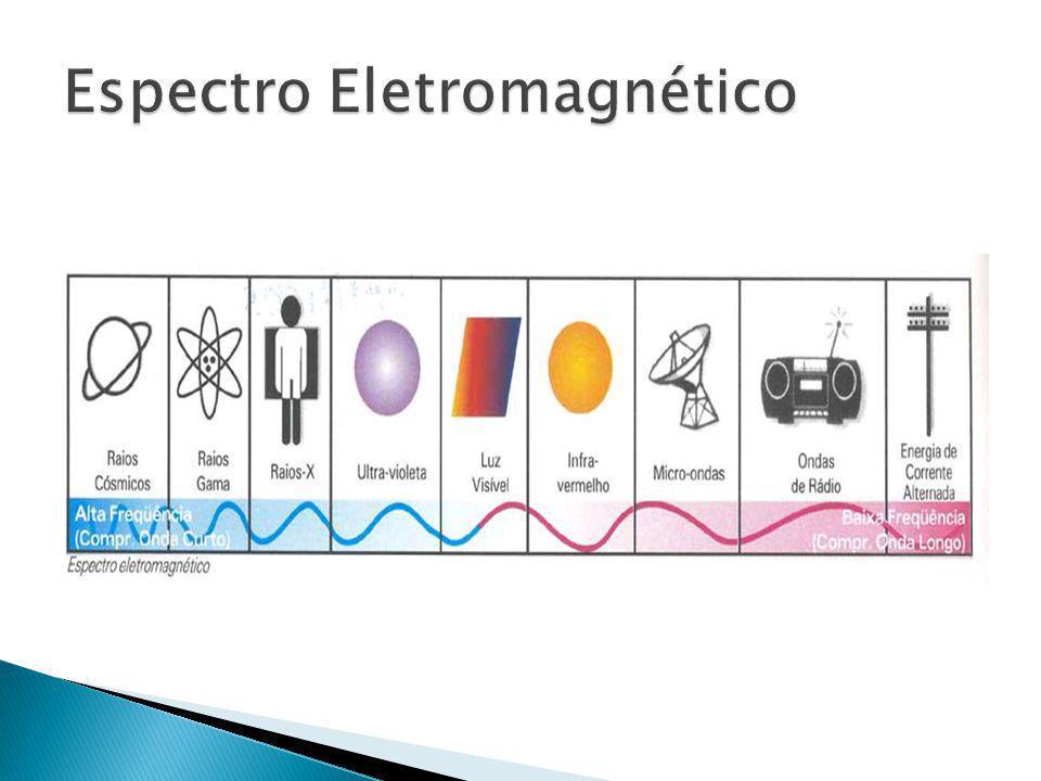 A luz pode ser estuda sob dois aspectos comportamentais: onda e partícula.