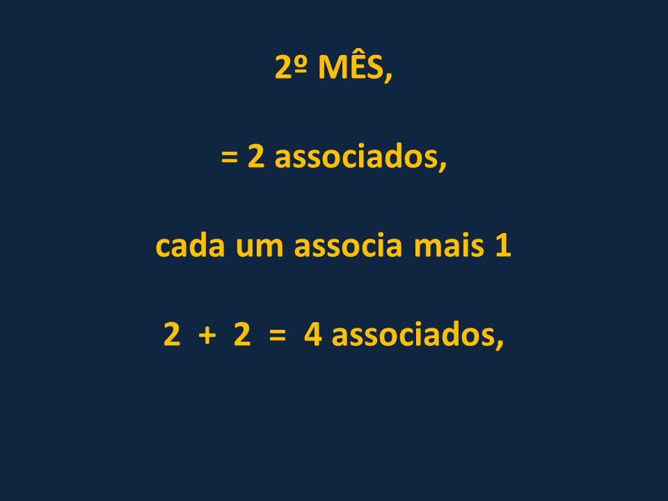 2º MÊS, = 2 associados, cada um associa mais 1 2 + 2 = 4 associados,