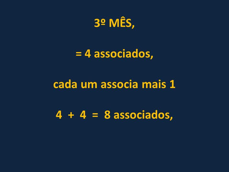 3º MÊS, = 4 associados, cada um associa mais 1 4 + 4 = 8 associados,