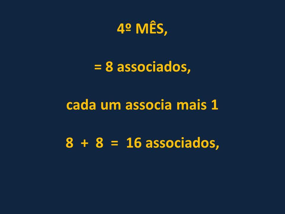 4º MÊS, = 8 associados, cada um associa mais 1 8 + 8 = 16 associados,