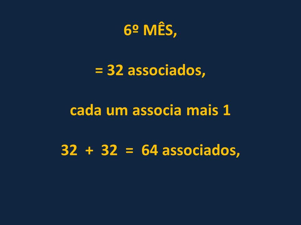 6º MÊS, = 32 associados, cada um associa mais 1 32 + 32 = 64 associados,