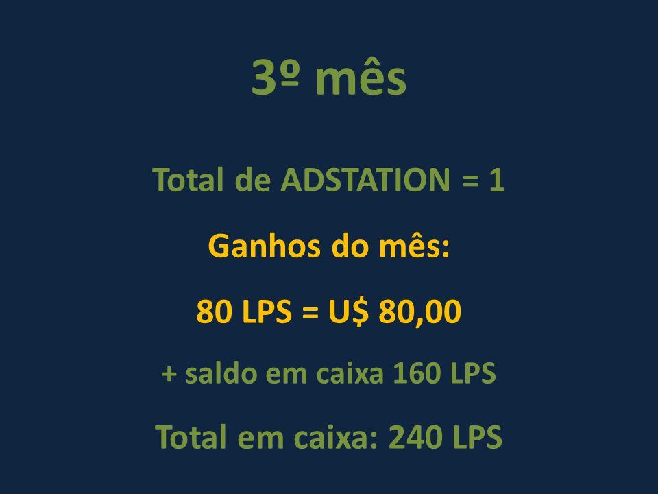 3º mês Total de ADSTATION = 1 Ganhos do mês: 80 LPS = U$ 80,00 + saldo em caixa 160 LPS Total em caixa: 240 LPS