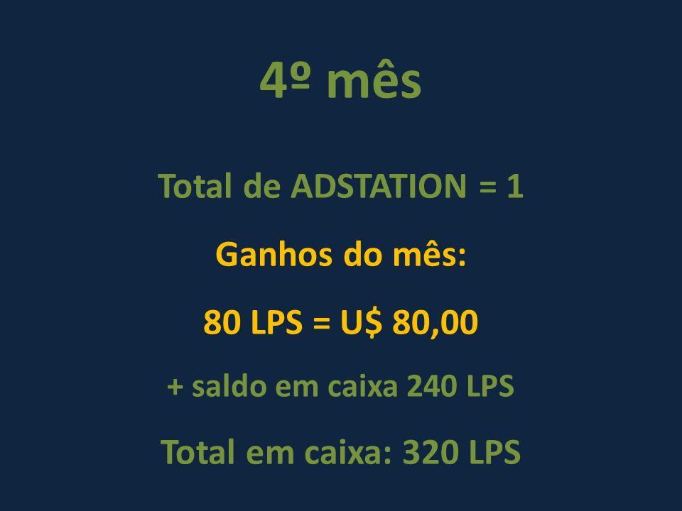 4º mês Total de ADSTATION = 1 Ganhos do mês: 80 LPS = U$ 80,00 + saldo em caixa 240 LPS Total em caixa: 320 LPS