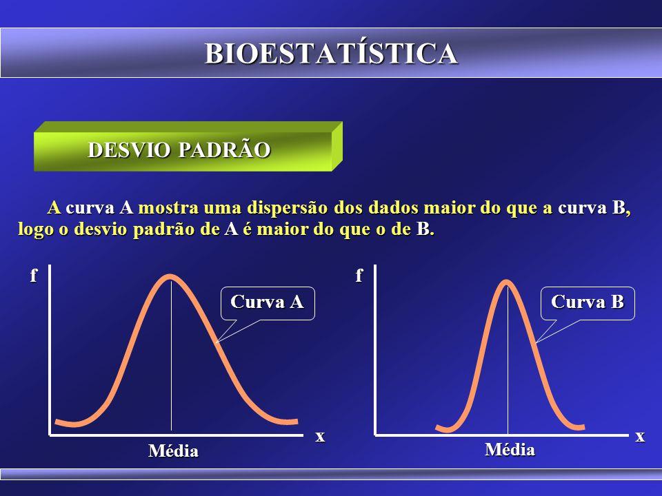 BIOESTATÍSTICA SIGNIFICADO: É um modo de representar a dispersão dos dados ao redor da média. DESVIO PADRÃO f x Média