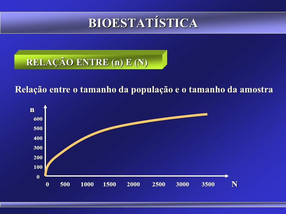 BIOESTATÍSTICA Populações Finitas com Parâmetros de Prevalência Conhecidos DETERMINAÇÃO DO TAMANHO DA AMOSTRA (n) (N. z 2. p. (1-p)) (E 0 2. (N-1) + z