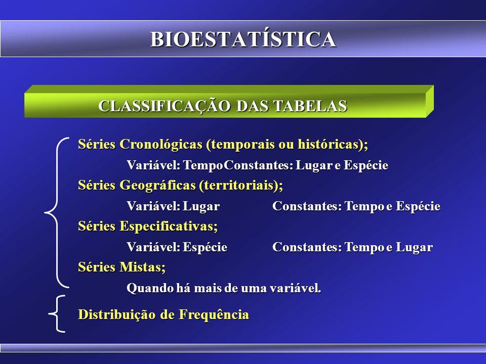 BIOESTATÍSTICA NORMAS PARA A CONFECÇÃO DE TABELAS São numeradas consecutivamente com algarismos arábicos; Os números são precedidos da palavra Tabela;