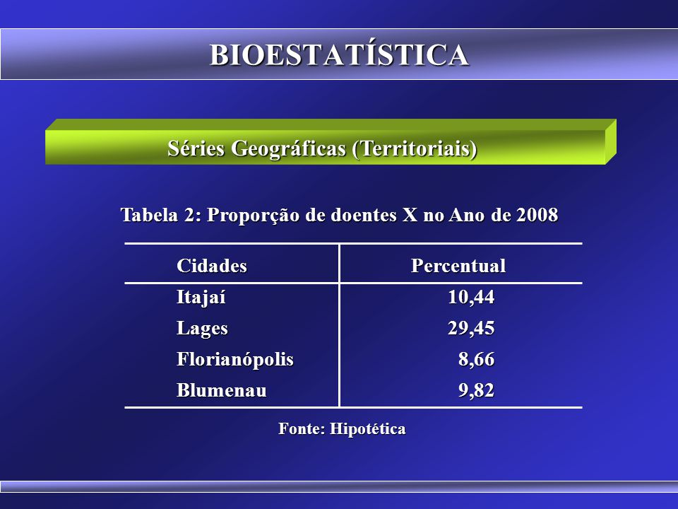 BIOESTATÍSTICA Séries Cronológicas (Temporais ou Históricas) Anos Percentual Anos Percentual 200525,74 200626,85 200727,94 200832,45 Fonte: Hipotética