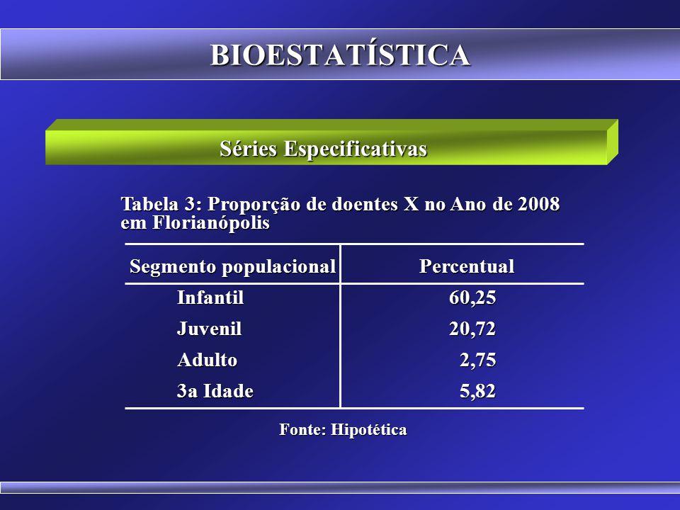 BIOESTATÍSTICA Séries Geográficas (Territoriais) Cidades Percentual Cidades Percentual Itajaí10,44 Lages29,45 Florianópolis 8,66 Blumenau 9,82 Fonte:
