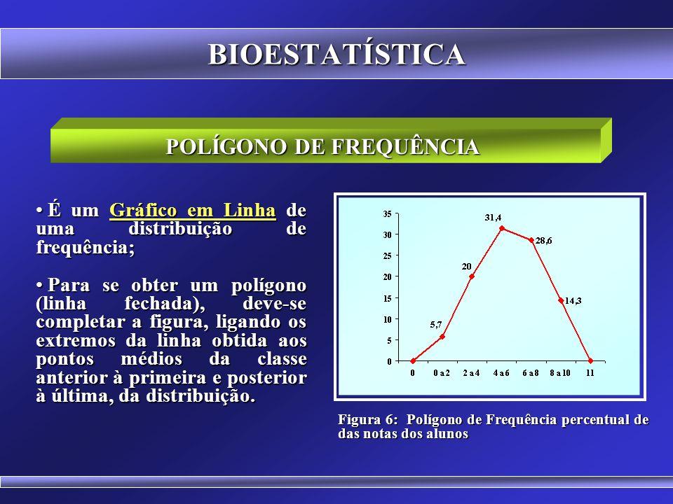 BIOESTATÍSTICA HISTOGRAMA DE FREQUÊNCIA Figura 5: Histograma dos percentuais das notas dos alunos A área do histograma é proporcional à soma das frequ
