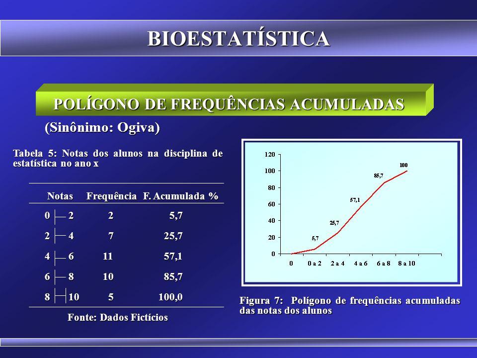 BIOESTATÍSTICA POLÍGONO DE FREQUÊNCIA Figura 6: Polígono de Frequência percentual de das notas dos alunos É um Gráfico em Linha de uma distribuição de
