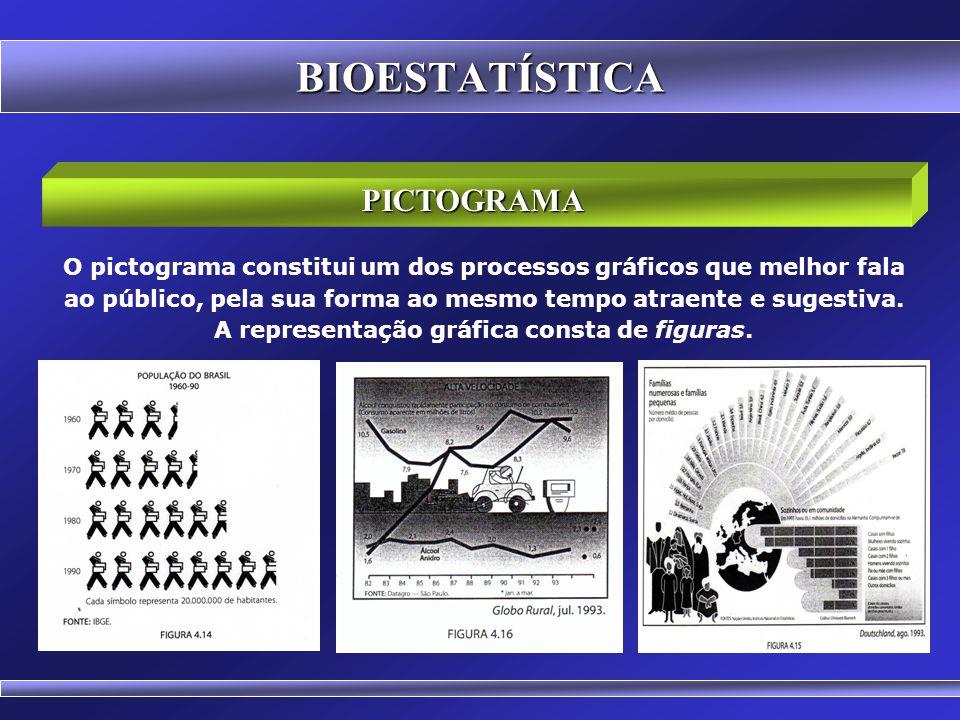 CARTOGRAMA BIOESTATÍSTICA