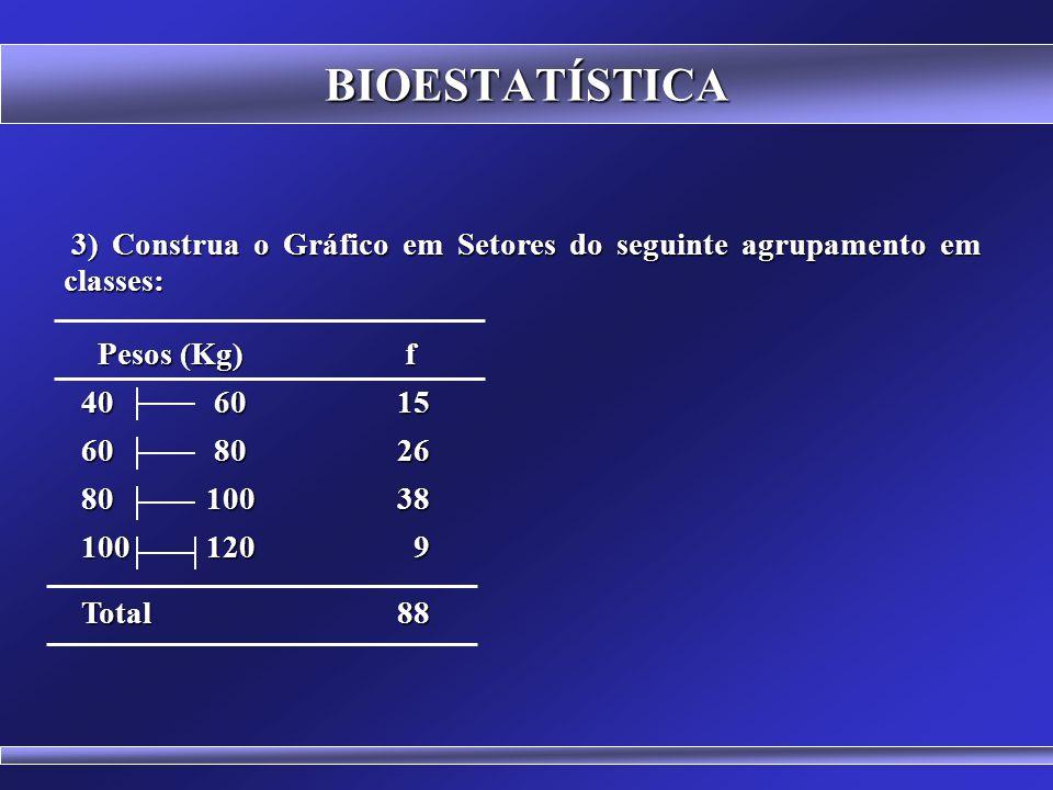 BIOESTATÍSTICA 2) Construa o Gráfico de Barras com os dados do exercício anterior. 2) Construa o Gráfico de Barras com os dados do exercício anterior.