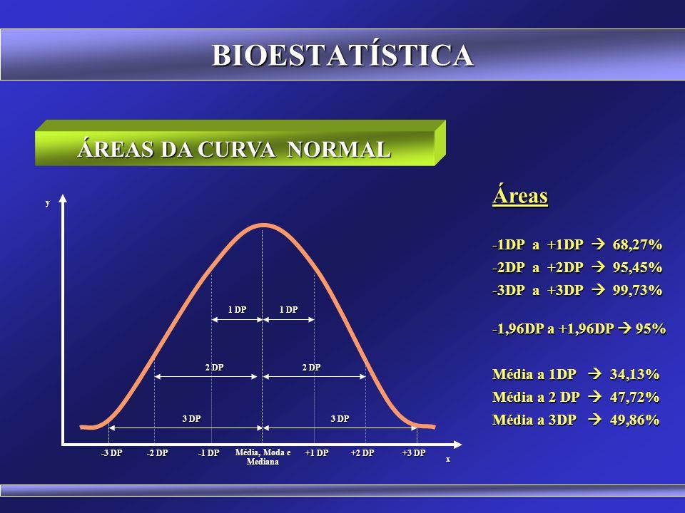 BIOESTATÍSTICA A ESTATÍSTICA Z 0 x y+1-2+2+3-3 Exemplo: A altura média dos estudantes da ESTÁCIO é de 1,70m com desvio padrão de 10cm Z = x - x Z = x
