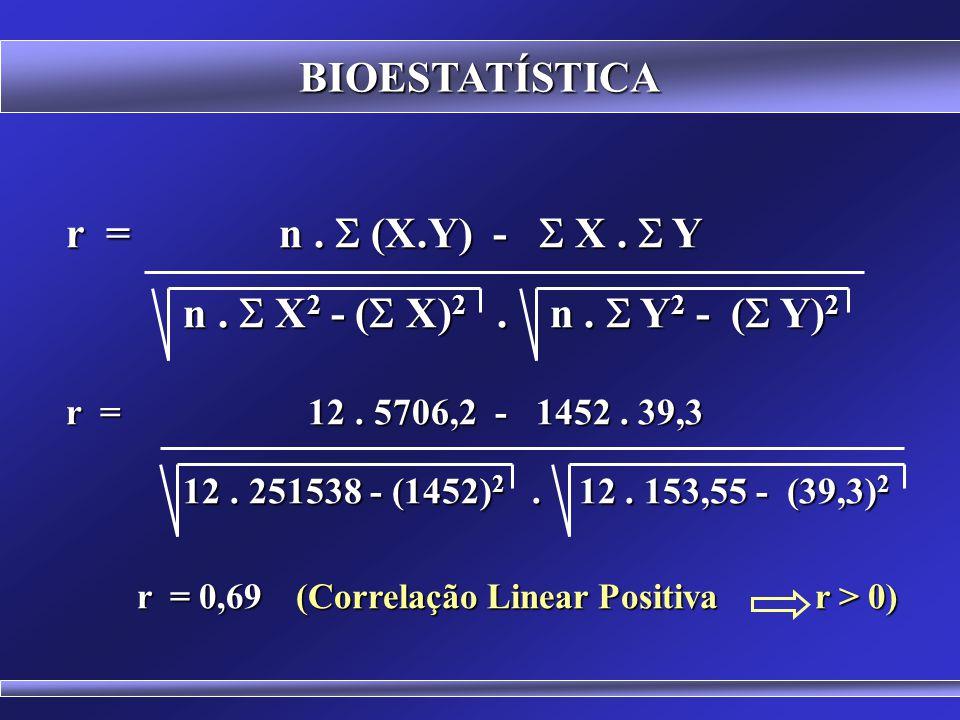 BIOESTATÍSTICA Cálculo do coeficiente de correlação para os dados das variáveis X = população residente e Y = taxa de cresc. populacional, em 12 vilar