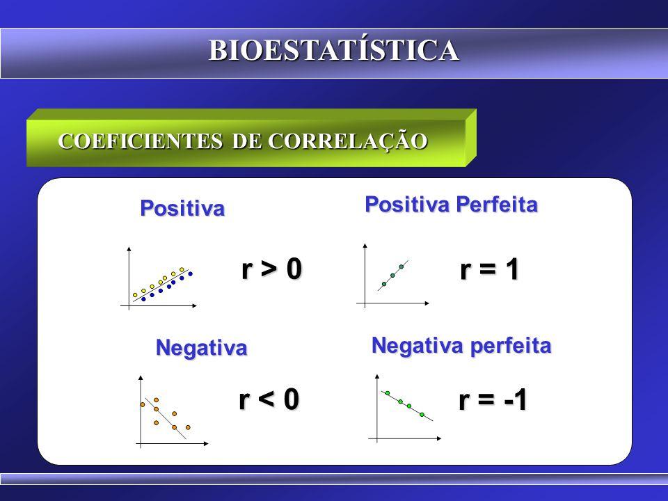 BIOESTATÍSTICA INTERPRETAÇÃO O Valor de r (Correlação Linear de Pearson) varia de -1 a +1. O Valor de r (Correlação Linear de Pearson) varia de -1 a +