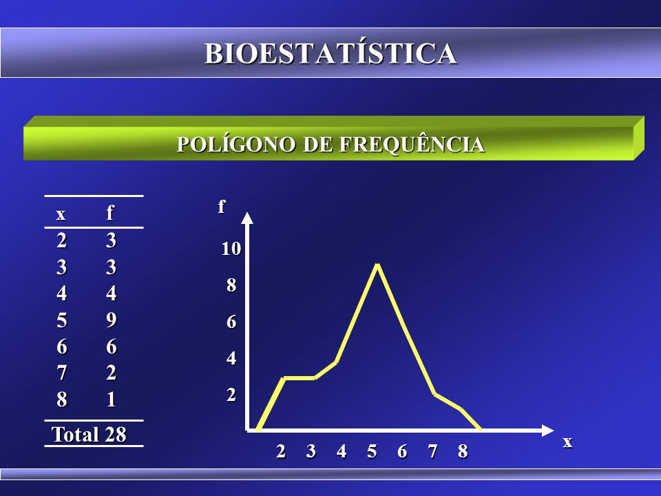 BIOESTATÍSTICA AGRUPAMENTO DE DADOS POR CLASSES