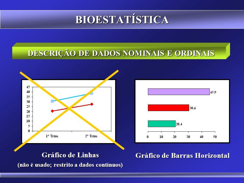 BIOESTATÍSTICA Apresentam-se os valores absolutos e as porcentagens Podem ser usadas tabelas ou gráficos DESCRIÇÃO DE DADOS NOMINAIS E ORDINAIS Gráfic
