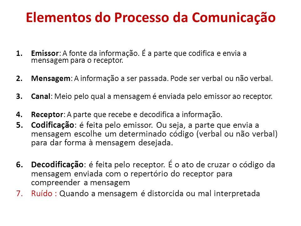 O PROCESSO DE COMUNICAÇÃO OCORRE EM MÚLTIPLOS NÍVEIS SIMULTÂNEOS: -Consciente / voluntária -Inconsciente /involuntária POR MEIO DE MÚLTIPLOS CANAIS: –